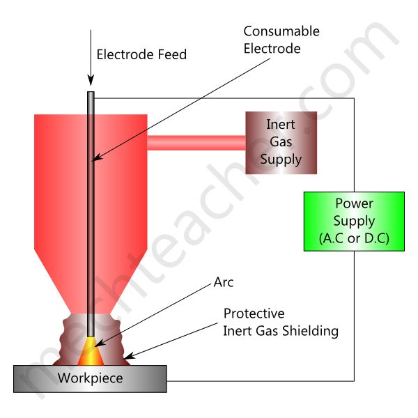 Metal Inert Gas Welding (MIG Welding)
