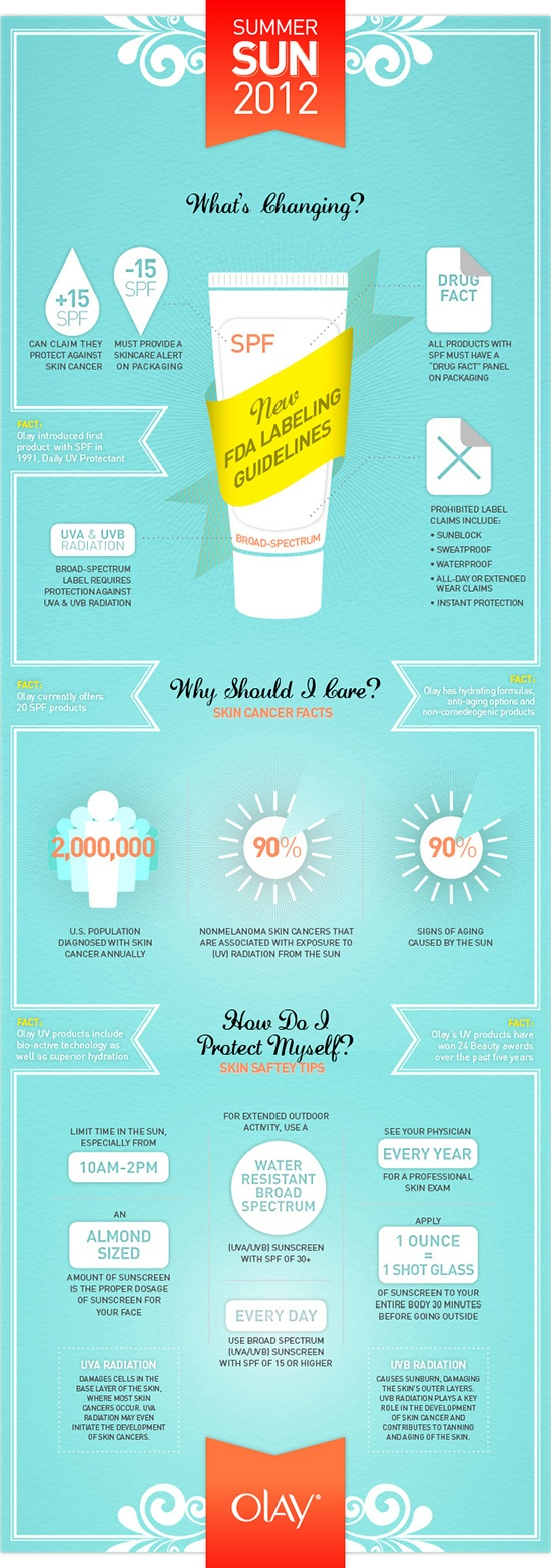 Great infographic about sunscreen labeling and sun care as outlined by the FDA -- Know your products before you buy them!