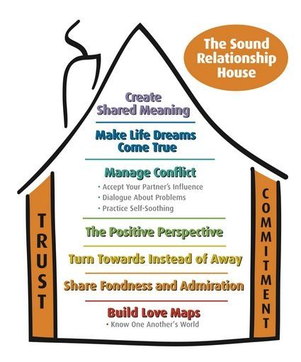 The Gottman Method of couples therapy is backed by years and years research supporting its theories.  I'm a firm believer in it.  Contact me to work with me or to find a therapist in your area.  http://www.CounselingLagunaHills.com #couplestherapy #gottmanmethod