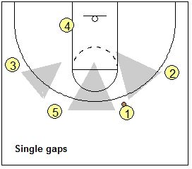 1297 best Basketball Coaching images on Pinterest