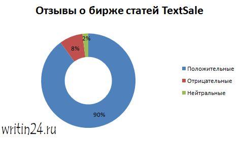 Отзывы о бирже статей TextSale - интересный аналитический материал о бирже.