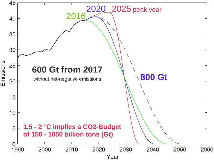 Paris climate targets: The longer we wait, the harder it gets