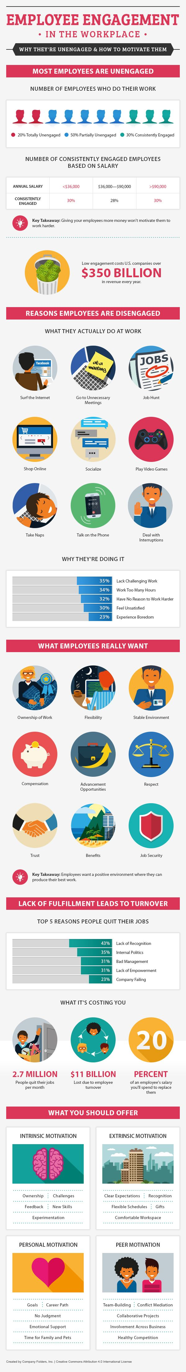 Employee Engagement in the Workplace: Why They're Unengaged & How to Motivate Them