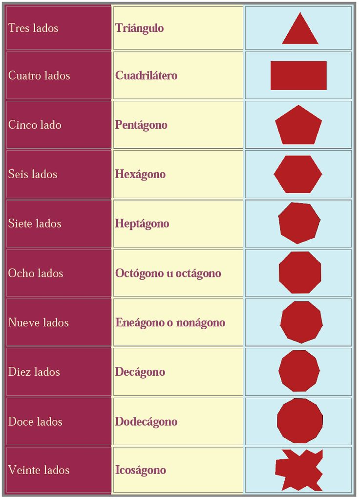 figuras geometricas y sus nombres | la cantidad de lados que tiene un polígono éste recibe un nombre ...
