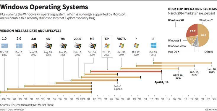 Evolution of Microsoft's Windows OS from Windows 0 to Windows 10