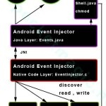 Programmatically Injecting Events on Android – Part 2 « PocketMagic