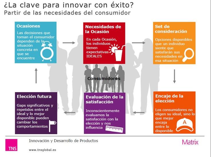 ¿La clave de la innovación exitosa? Partir de las necesidades del consumidor.