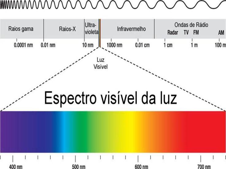 espectro luz visivelIntervalos de comprimento de onda (λ), em nanômetros (nm), das regiões de um espectro eletromagnético. A luz visível corresponde a um pequeno espaço do espectro, que está em destaque e corresponde às cores do arco-íris.