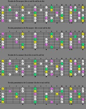 Escalas De Guitarra - Escala de Do mayor La menor