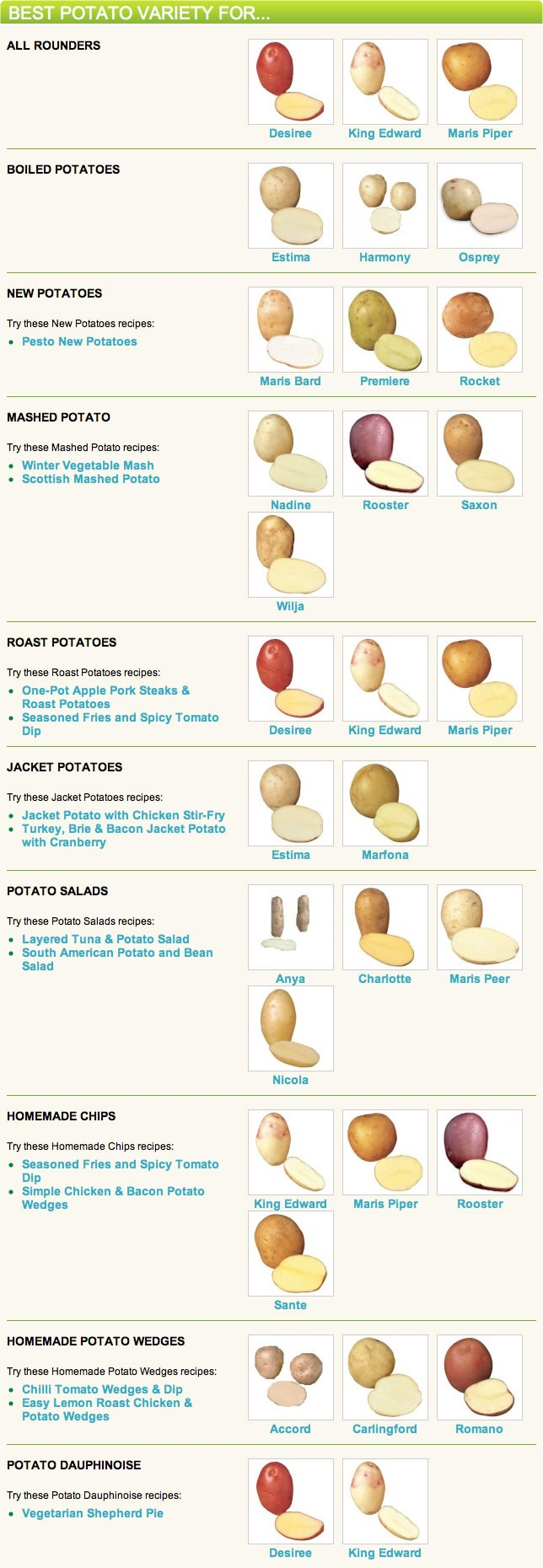 Potato varieties and their uses