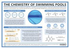 Chemistry of Swimming Pools