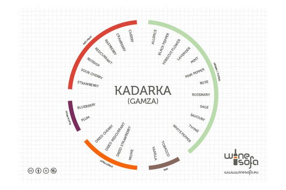 Kadarka flavor profile