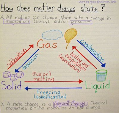 states of matter change diagram taotao 50cc wiring state physics fuseschool 4 phase here are four scientific ways you can celebrate a snowy day in your classroom or use