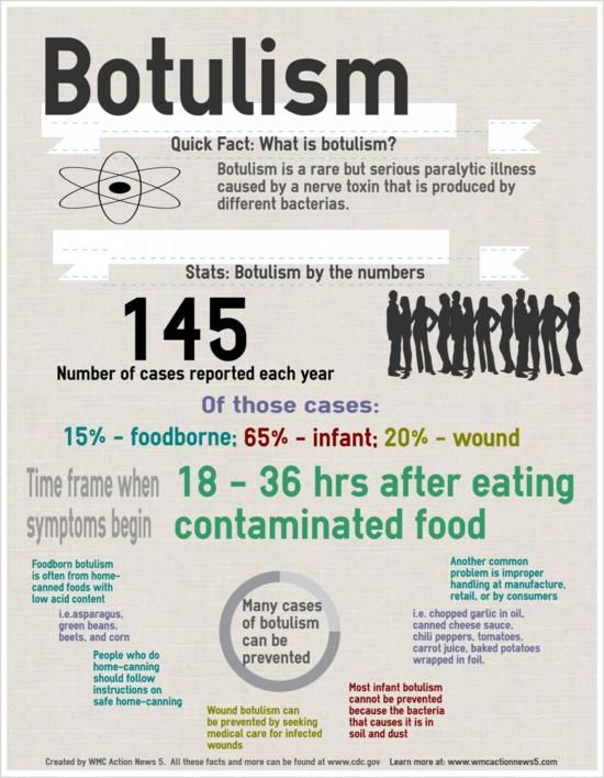 botulism killed by microwave