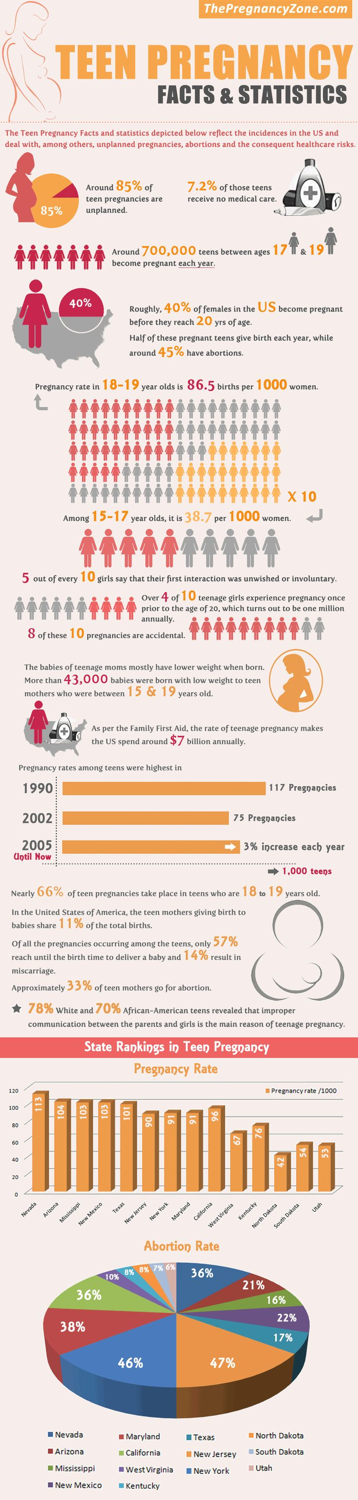 Teen Pregnancy Facts  Statistics Infographic Id Love -1782