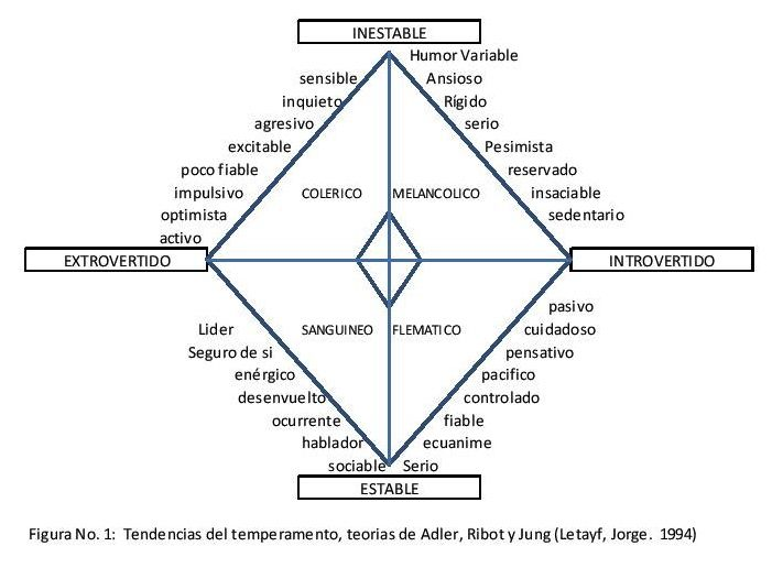... EL TEMPERAMENTO es el conjunto de rasgos hereditarios que determinan la forma de cómo reaccionamos ante las situaciones, especialmente las que llevan una carga emocional alta o afectiva, según Alfred ADLER, en su obra Conocimiento del hombre, se inspira en la historia de la medicina para dar nombre a los 4 tipos de temperamento básicos. Existen otras dos clasificaciones que son la de RIBOT que los clasifica en: Estable e Inestable y JUNG que los clasifica en: Extrovertido e Introvertido.
