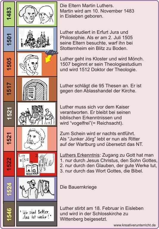 Martin Luther - Zeitleiste Lebenslauf