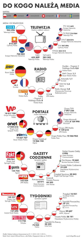 Media w Polsce. Do kogo należy prasa, telewizja, portale czy radio?