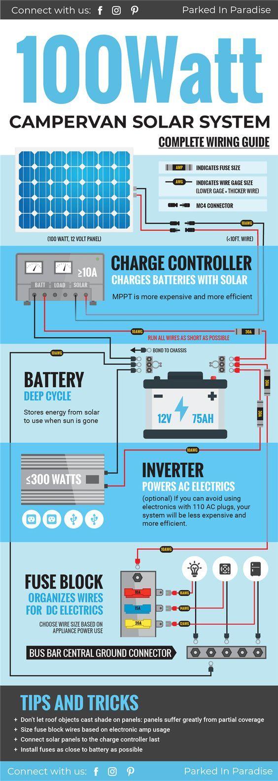 200 Watt Van Solar Panel Setup | Solar panel system, Solar and Vans