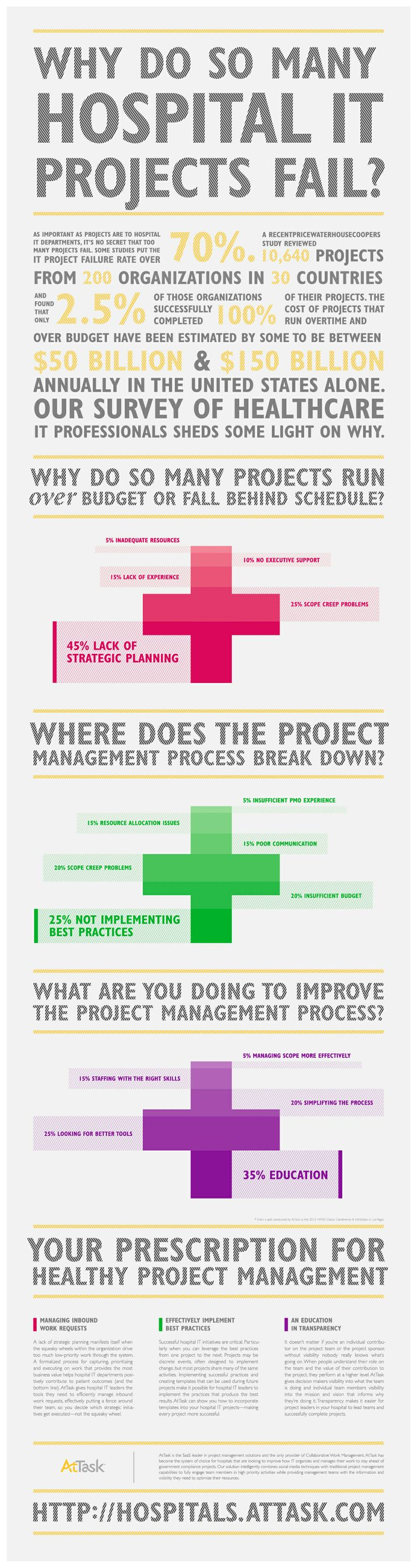 Why do so many hospital IT projects fails? - AtTask Heathcare Infographic
