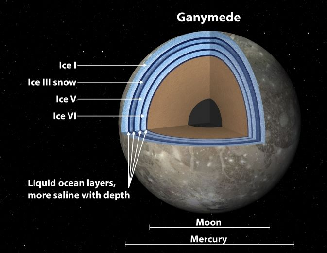 NASA: Ganymede is a water and ice Club Sandwich that may harbor life