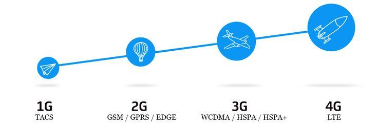 https://en.vcenter.ir/network/long-term-evolution-lte/