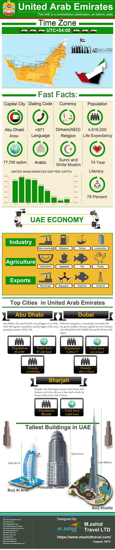 UAE – The Jewel of the World