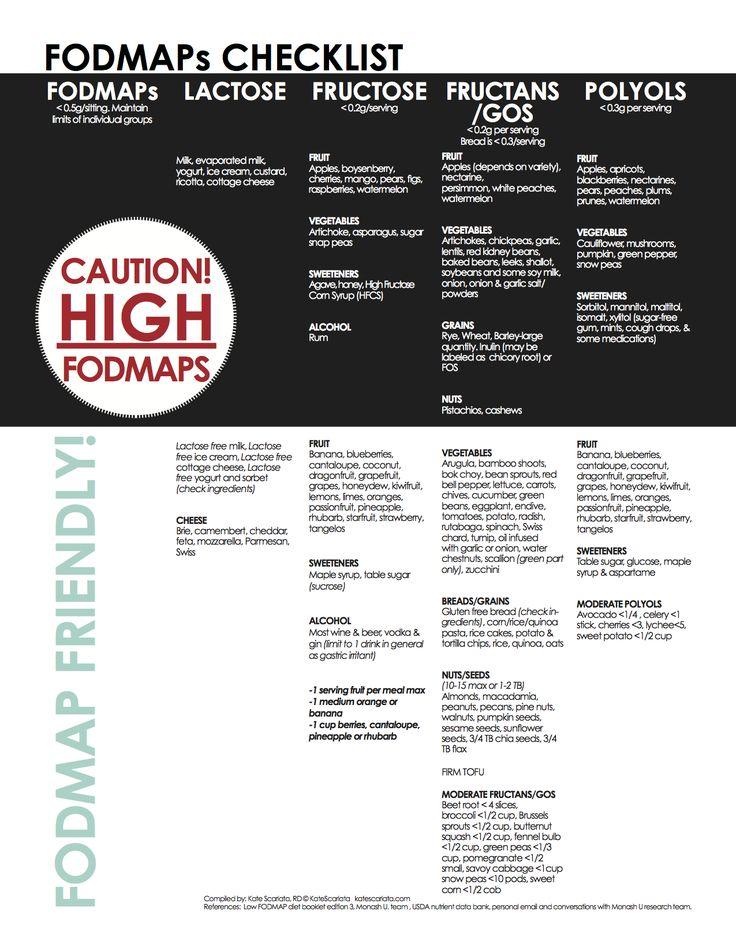 FODMAPs Checklist Fodmap, Fodmap diet, Fodmap recipes