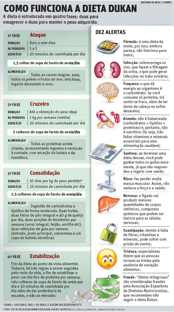 Top 25 ideas about dieta dukan on pinterest posts chicken pasta and keep calm - Dieta dukan alimentos prohibidos ...