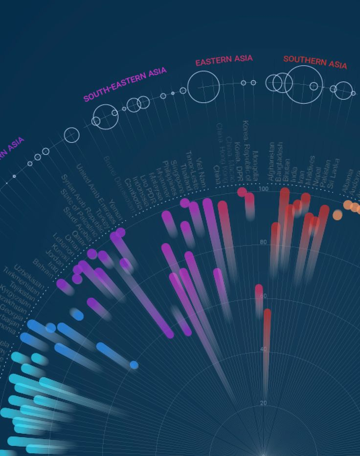 The more the merrier..? Dataviz for #wsd2015 challenge | Stefania Guerra