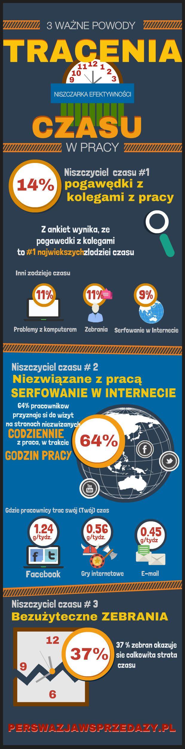 Jak tracimy czas i kto jest największym złodziejem czasu #firma #Polska