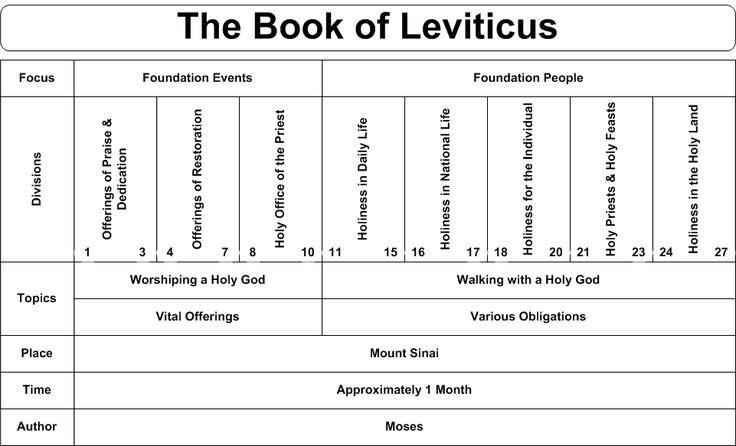 †♥ ✞ ♥†  Turn in your Bible to . . . Leviticus  †♥ ✞ ♥†  5 Reasons Why We Should Still Read The Book of Leviticus Today †♥ ✞ ♥†