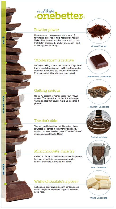 Choose your chocolate.