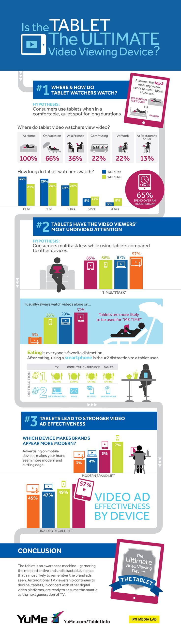 INFOGRAPHIC: Where And How People Watch Video On Their Tablets
