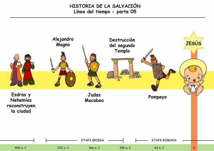 Dibujos para catequesis: LA HISTORIA DE LA SALVACIÓN - Línea del tiempo, PARTE 5