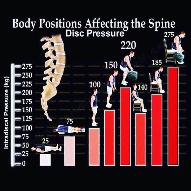 lumbar spinal disc pressure is the least when you are