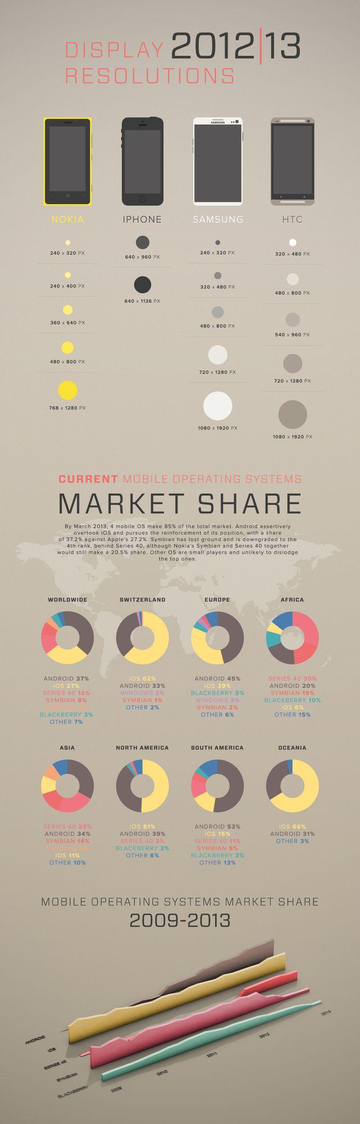 Une belle infographie sur les 4 principaux types de smartphones utilisés dans le monde.