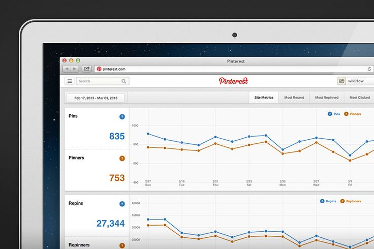 Introducing Pinterest Web Analytics, via the Official Pinterest Blog