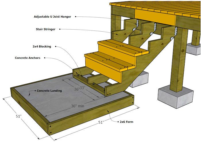 Best Building Deck Stairs Stairs Stringer Deck Steps Deck 400 x 300