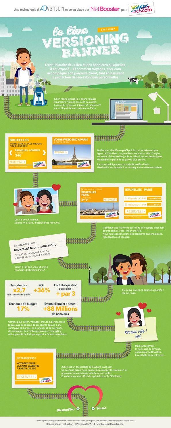 Adventori et NetBooster illustrent les gains de la DCO et du programmatique avec la campagne Voyages-sncf.com en Europe.