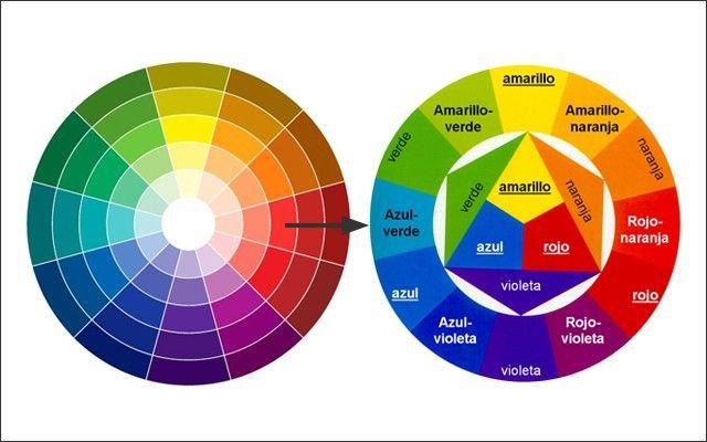 Círculo cromático y colores primarios, secundarios y terciarios. Fuente: decofilia.com