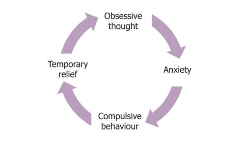 The compulsive act however fuels the person's fears due to doubt which feeds and maintains the obsessive compulsive cycle. Description from ocdkidsweb.com. I searched for this on bing.com/images