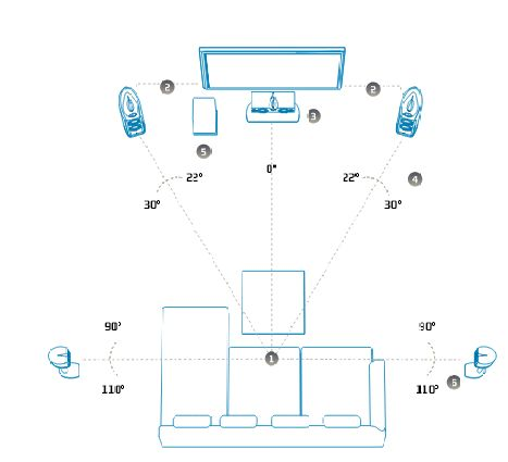 How to setup a home theater to improve its sound quality