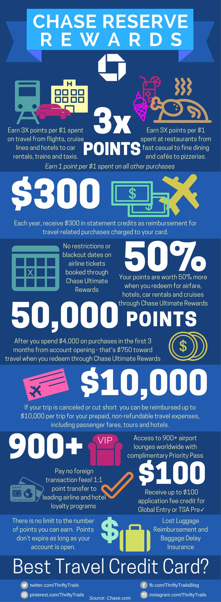 Chase Sapphire Reserve: Best Travel Credit Card Infographic. So many perks in getting this credit card if you travel often. Free access for airport lounges and $300 in travel credit annually are only 2 of the great perks.
