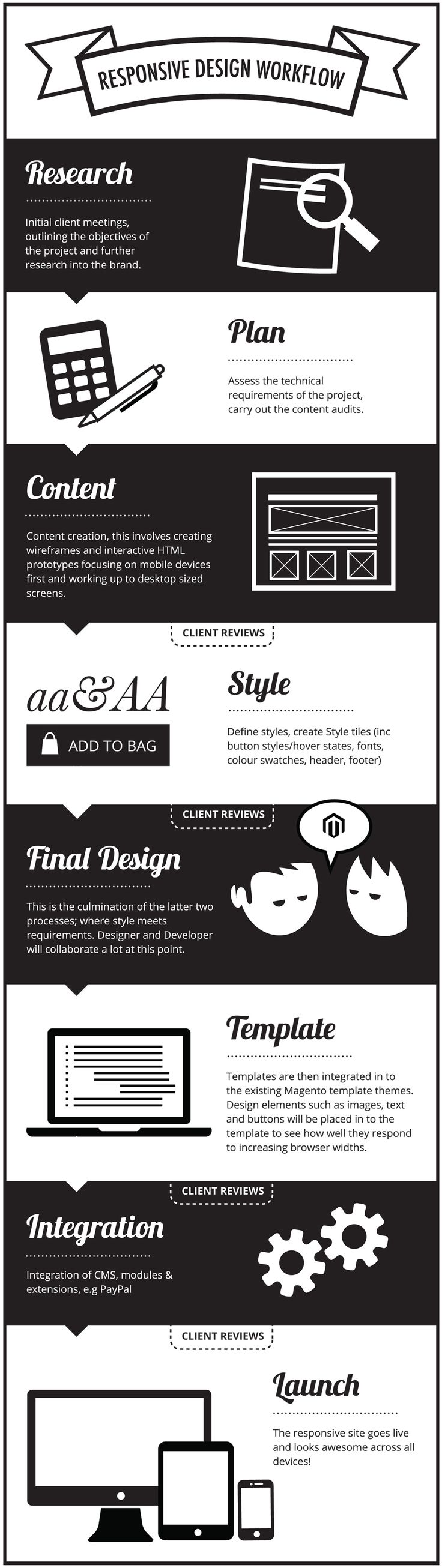 "Montana Social Media and Marketing here with an infographic that shows a nice clean and ""responsive design workflow."""