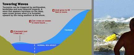 How Tsunamis Work | Tsunami. Major earthquakes. Tsunami warning