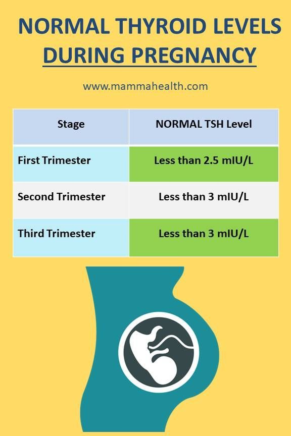 Thyroid Tsh Levels During Pregnancy By Trimestersthere Is A Difference Between Normal And Optimal