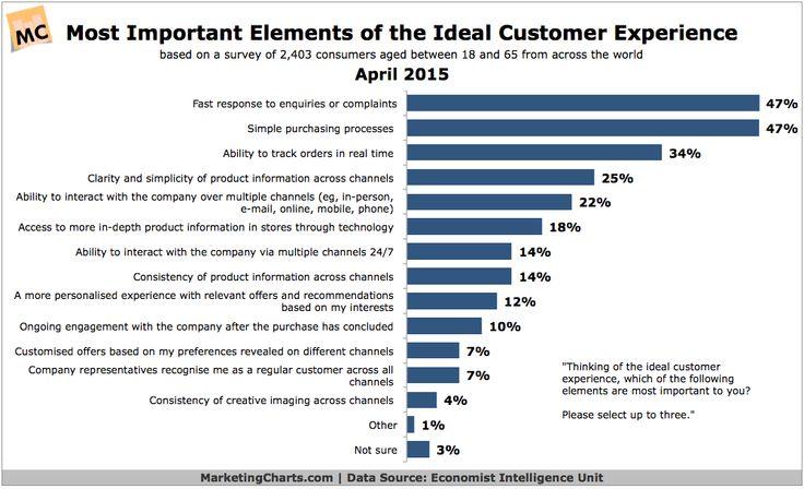 EIU-Elements-Ideal-Customer-Experience-Apr2015