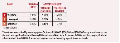 Cheapest Margin Loan Rates