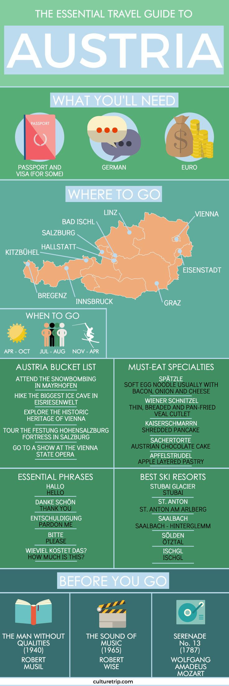 The Essential Travel Guide To Austria (Infographic)